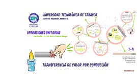Copy of Transferencia de calor por conduccion