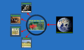 Ecology: Species Interaction