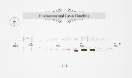 The Government and the Environment: Environmental Laws Timeline