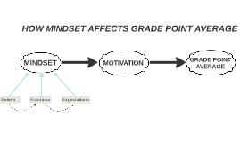 HOW MINDSET AFFECT GRADE POINT AVERAGE