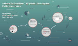 A Model for Business-IT Alignment in Malaysian Public Univer
