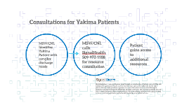 Consultations for Yakima Patient