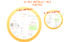Copy of Els metalls i els plàstics