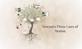 Copy of Newton's Three Laws of Motion