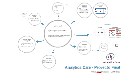 Analytics Care - Proyecto Final