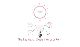 The Big Ideas - Slope-Intercept Form