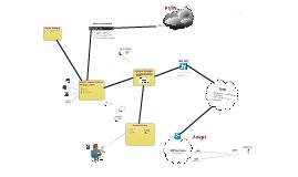 Copy of Telecoms Architecture