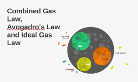 Combined Gas Law, Avogadro's Law and Ideal Gas Law