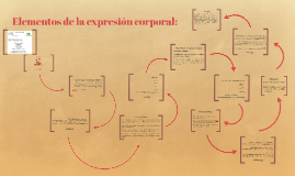 Copy of Componentes básicos de la expresión corporal