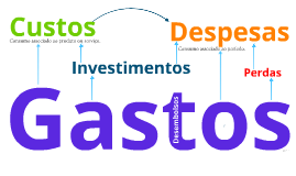 Gastos, Investimentos, Custos e Despesas