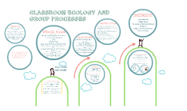 Copy of CLASSROOM ECOLOGY AND GROUP PROCESSES