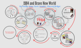 a comparison of a brave new world and 1984 essay 1984 brave new world comparing and contrasting classical dystopias by: chantelle baril & cole whittleton written by george orwell in 1948 and.