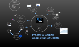 Copy of Procter & Gamble Acquisition of Gillette