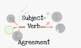 Copy of Copy of Subject/Verb Agreement