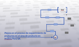 Mejora en el proceso de requerimiento de procesos en el area