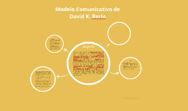 Copy of Modelo comunicativo de David K. Berlo