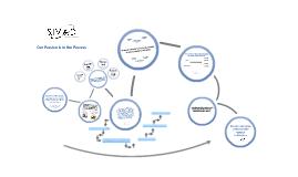 sivad framework