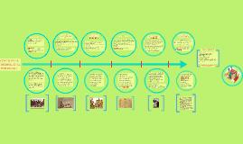 Copy of linea del tiempo sobre el concepto de infancia