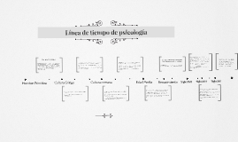 Línea de tiempo de psicología