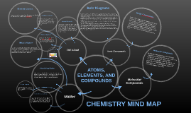 Copy of CHEMISTRY MIND MAP