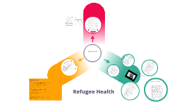Refugee Health