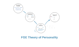 FGE Theory of Personality