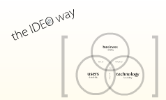 the IDEO way