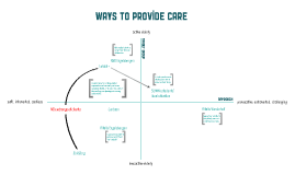 Ideas on how to provide care