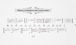 Copy of Alliance of Religions and Conservation
