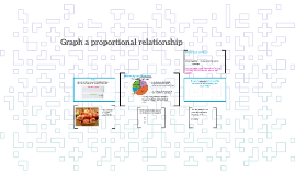 Graph a proportional relationship