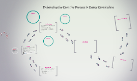 Enhancing the Creative Process in Dance Curriculum