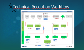 Technical Reception Workflow