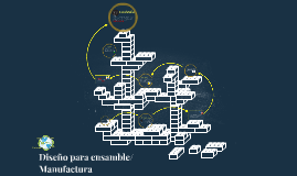 Diseño para ensamble/Manufactura