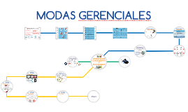 Copy of MODAS GERENCIALES