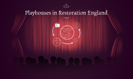 Restoration Theatre London Playhouses