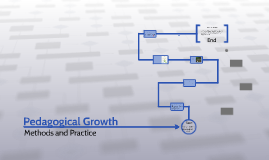 Pedagogical Growth