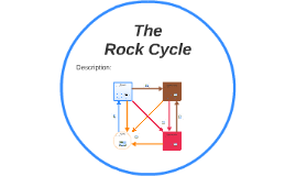 Student Template The Rock Cycle