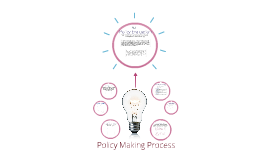 Seven Steps of Policy Making