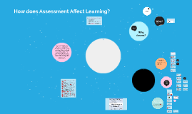 Copy of How does assessment affect learning?