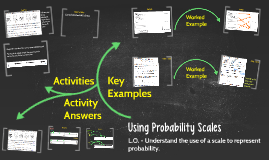 Introduction to Probability Scales