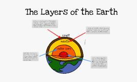 Copy of The Layers of the Earth