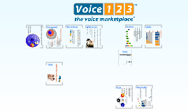 Voice123 pact version