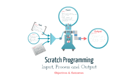 Scratch Programming - Input, Process and Output