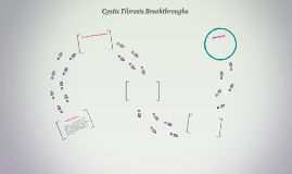 Cystic Fibrosis Breakthroughs