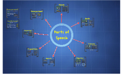 Copy of Parts of Speech
