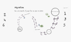 Migration and Population