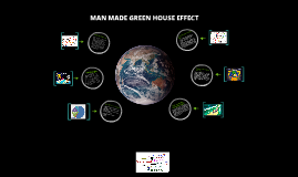 Copy of Man Made Green House Effect