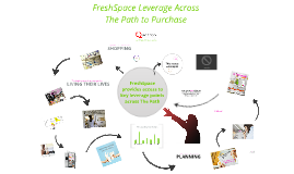 Copy of Food & Bev_FreshSpace Network Leverage Across The Path to Purchase