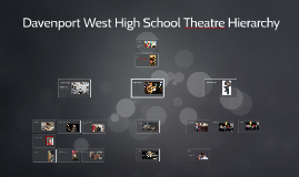 Davenport West High School Theatre Hierarchy