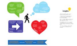 Design Thinking Lab: Empathy Map